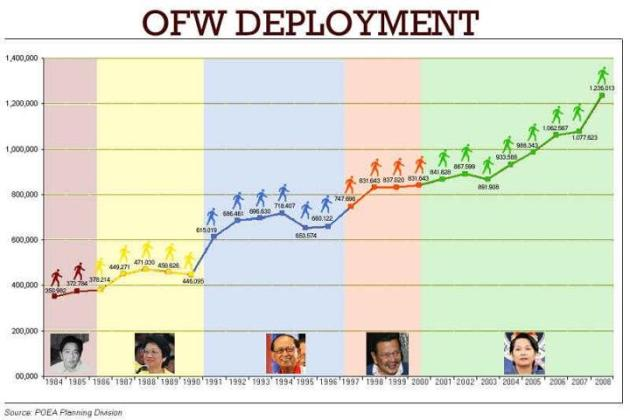 OFW Deployment photo