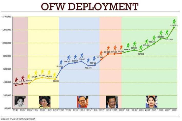 OFW Deployment photo